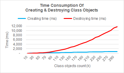 Relationship between Time & Object #